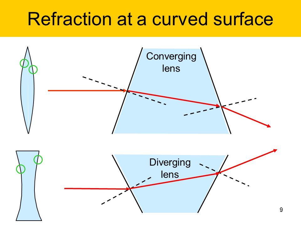 Refraction at a curved surface 9 Diverging lens Converging lens
