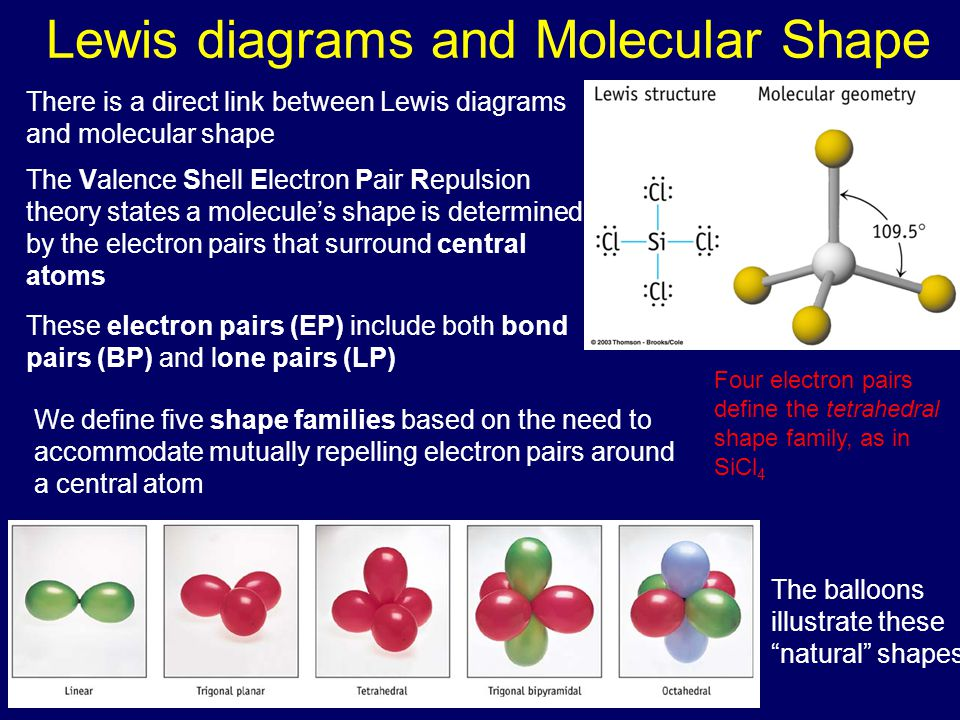 Lewis diagrams and Molecular Shape Four electron pairs define the tetrahedral shape family, as in SiCl 4 There is a direct link between Lewis diagrams and molecular shape The Valence Shell Electron Pair Repulsion theory states a molecule's shape is determined by the electron pairs that surround central atoms These electron pairs (EP) include both bond pairs (BP) and lone pairs (LP) We define five shape families based on the need to accommodate mutually repelling electron pairs around a central atom The balloons illustrate these natural shapes