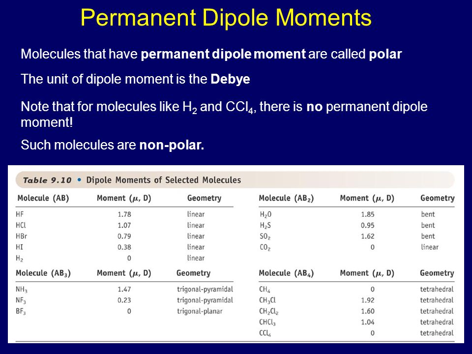 Permanent Dipole Moments Molecules that have permanent dipole moment are called polar The unit of dipole moment is the Debye Note that for molecules like H 2 and CCl 4, there is no permanent dipole moment.