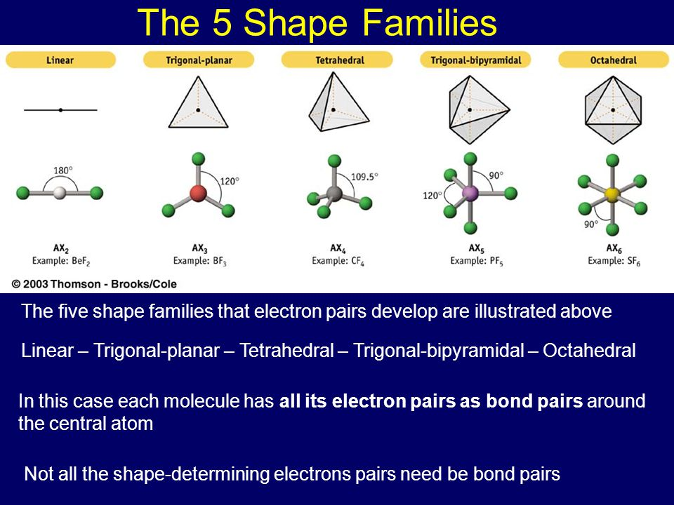 The 5 Shape Families The five shape families that electron pairs develop are illustrated above Linear – Trigonal-planar – Tetrahedral – Trigonal-bipyr
