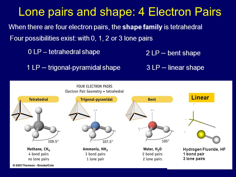 Lone pairs and shape: 4 Electron Pairs Linear Hydrogen Fluoride, HF 1 bond pair 3 lone pairs When there are four electron pairs, the shape family is t