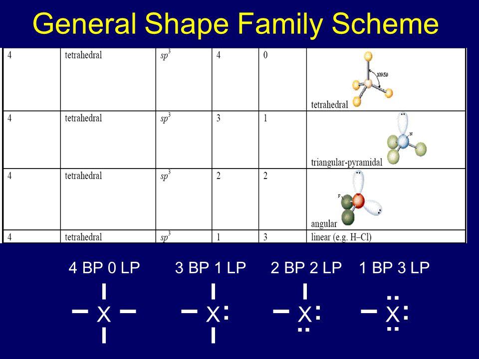 General Shape Family Scheme XX : X :.. X : 4 BP 0 LP3 BP 1 LP2 BP 2 LP1 BP 3 LP