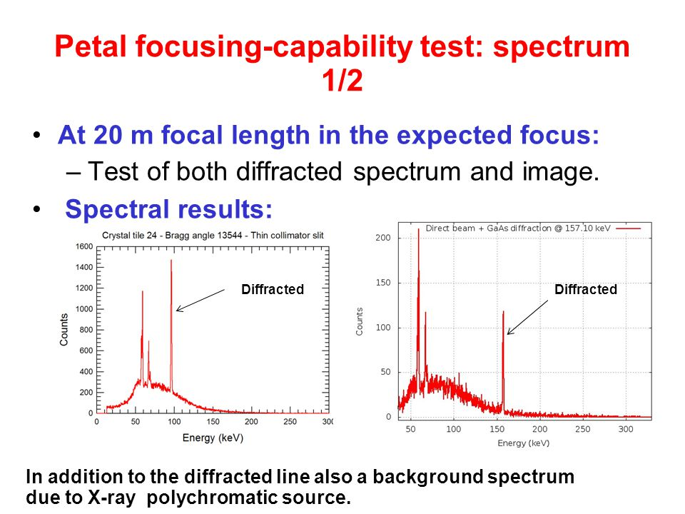 Petal focusing-capability test: spectrum 1/2 At 20 m focal length in the expected focus: –Test of both diffracted spectrum and image.