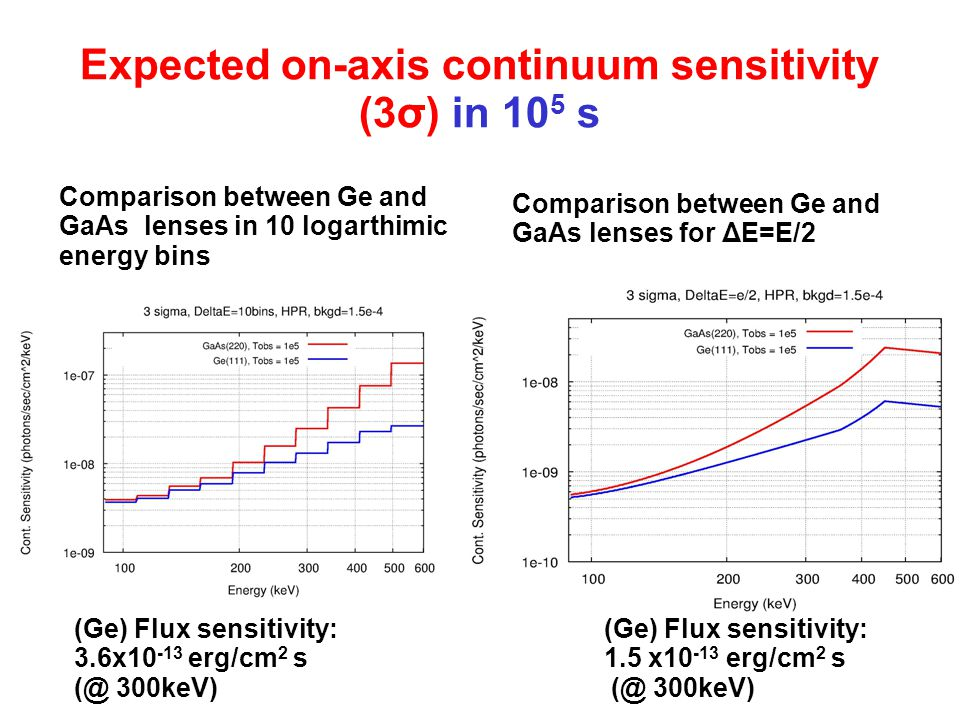 Expected on-axis continuum sensitivity (3σ) in 10 5 s Comparison between Ge and GaAs lenses in 10 logarthimic energy bins Comparison between Ge and GaAs lenses for ΔE=E/2 (Ge) Flux sensitivity: 3.6x10 -13 erg/cm 2 s (@ 300keV) (Ge) Flux sensitivity: 1.5 x10 -13 erg/cm 2 s (@ 300keV)