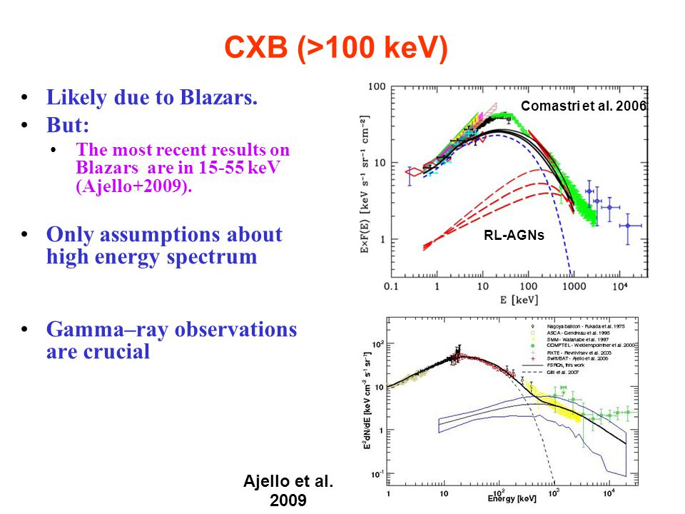 Likely due to Blazars. But: The most recent results on Blazars are in 15-55 keV (Ajello+2009).