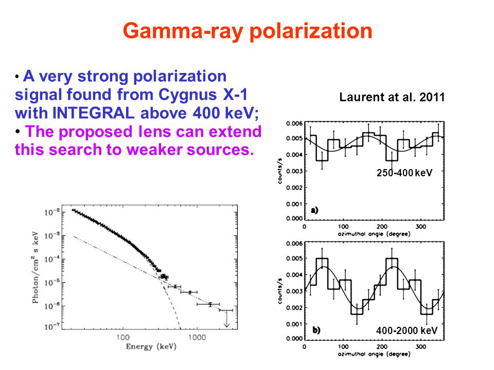 Gamma-ray polarization A very strong polarization signal found from Cygnus X-1 with INTEGRAL above 400 keV; The proposed lens can extend this search to weaker sources.