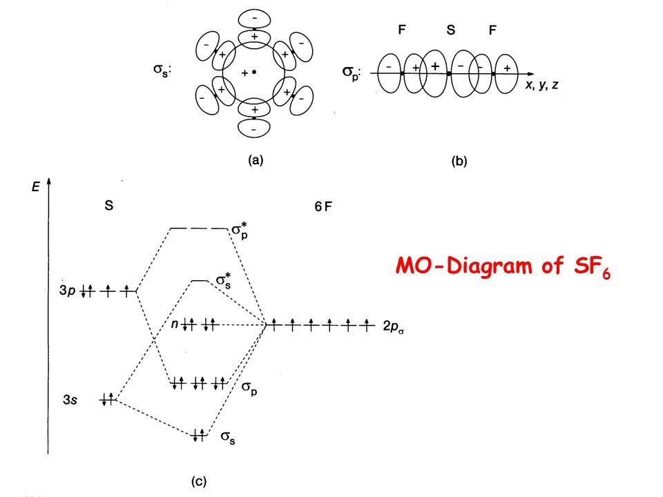 MO-Diagram of SF 6