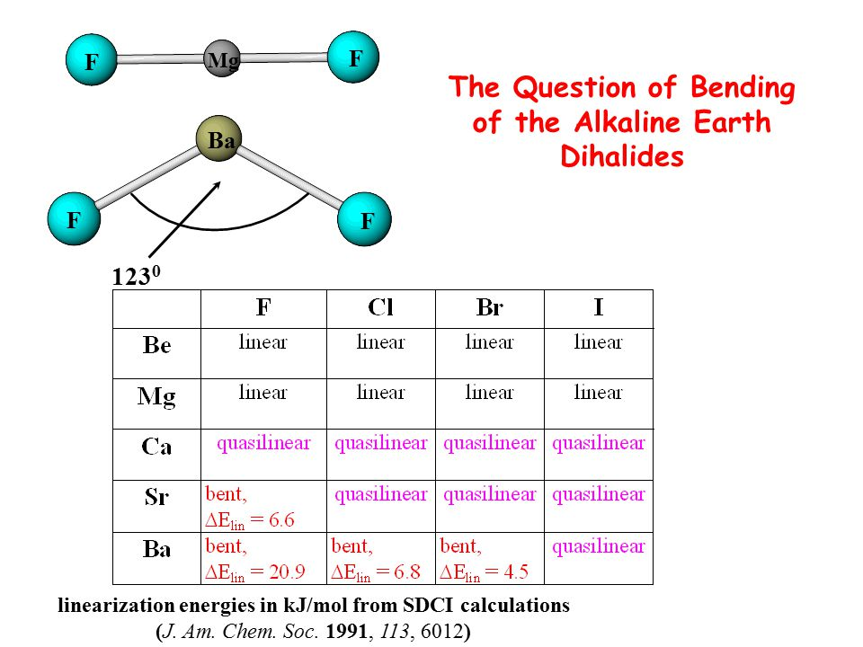 123 0 Ba F F Mg F F linearization energies in kJ/mol from SDCI calculations (J. Am. Chem. Soc. 1991, 113, 6012) The Question of Bending of the Alkalin
