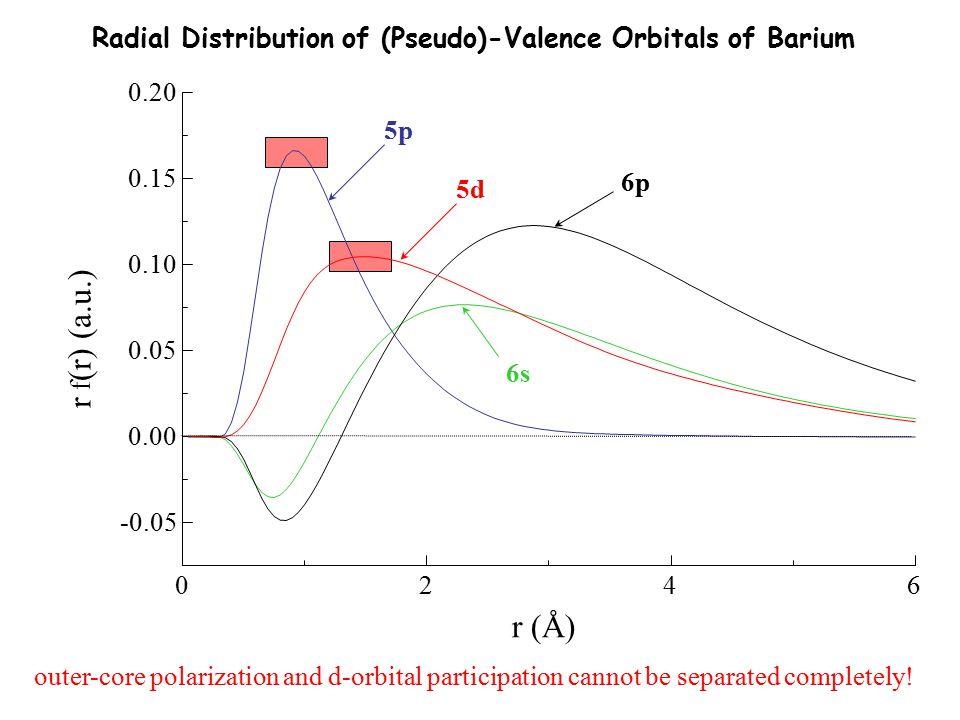 0246 -0.05 0.00 0.05 0.10 0.15 0.20 r f (r) (a.u.) r (Å) 5p 5d 6s 6p Radial Distribution of (Pseudo)-Valence Orbitals of Barium outer-core polarizatio