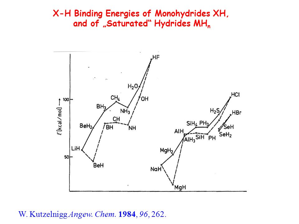 """X-H Binding Energies of Monohydrides XH, and of """"Saturated"""" Hydrides MH n W. Kutzelnigg Angew. Chem. 1984, 96, 262."""