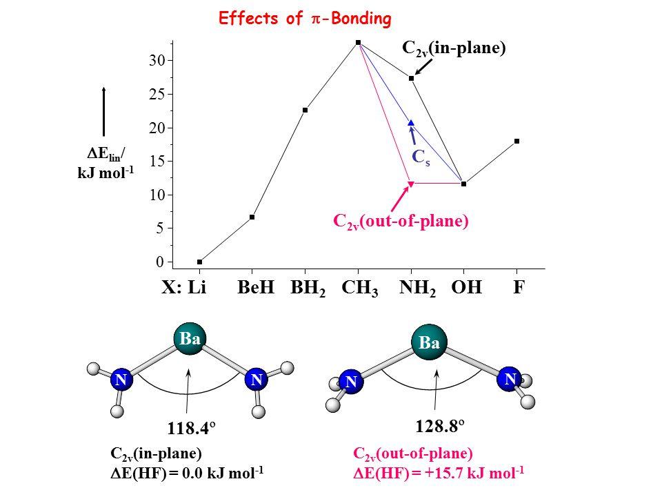 X: Li BeH BH 2 CH 3 NH 2 OH F 0 5 10 15 20 25 30 C 2v (in-plane) C 2v (out-of-plane) CsCs  E lin / kJ mol -1 Ba N N N N C 2v (in-plane)  E(HF) = 0.0