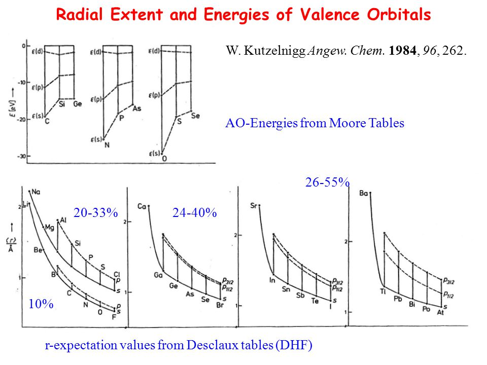"""regular, """"VSEPR structuresdistorted, """"non-VSEPR structures polarization of central-atom semi-core orbitals by the ligands, """"inverse polarization of cation maximization of d-orbital participation in  -bonding mutual repulsion and polarization of the ligands maximization of  -bonding M X X (??) Factors Controlling the Structures of d 0 Systems Review: Angew."""