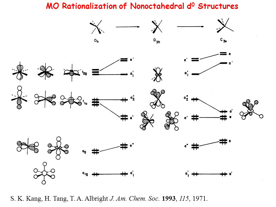 MO Rationalization of Nonoctahedral d 0 Structures S. K. Kang, H. Tang, T. A. Albright J. Am. Chem. Soc. 1993, 115, 1971.