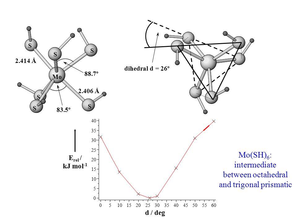 2.414 Å 88.7º 2.406 Å 83.5º Mo S S S S S S dihedral d = 26º d / deg E rel / kJ mol -1 Mo(SH) 6 : intermediate between octahedral and trigonal prismati