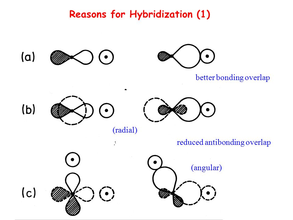 Reasons for Hybridization (1) better bonding overlap reduced antibonding overlap (angular) (radial)