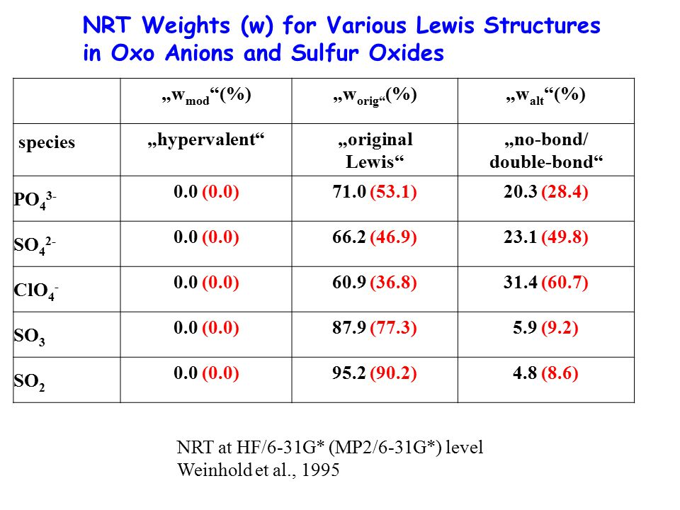 """NRT Weights (w) for Various Lewis Structures in Oxo Anions and Sulfur Oxides """"w mod """"(%)""""w orig"""" (%)""""w alt """"(%) """"hypervalent""""""""original Lewis"""" """"no-bond"""