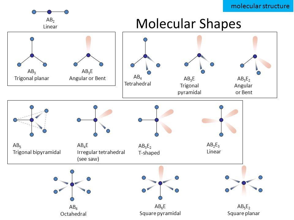 Molecular Shapes AB 2 Linear AB 3 Trigonal planar AB 4 Tetrahedral AB 5 Trigonal bipyramidal AB 6 Octahedral AB 3 E Angular or Bent AB 3 E Trigonal pyramidal AB 3 E 2 Angular or Bent AB 4 E Irregular tetrahedral (see saw) AB 3 E 2 T-shaped AB 2 E 3 Linear AB 6 E Square pyramidal AB 5 E 2 Square planar molecular structure