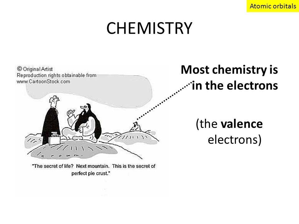 CHEMISTRY Most chemistry is in the electrons (the valence electrons) Atomic orbitals