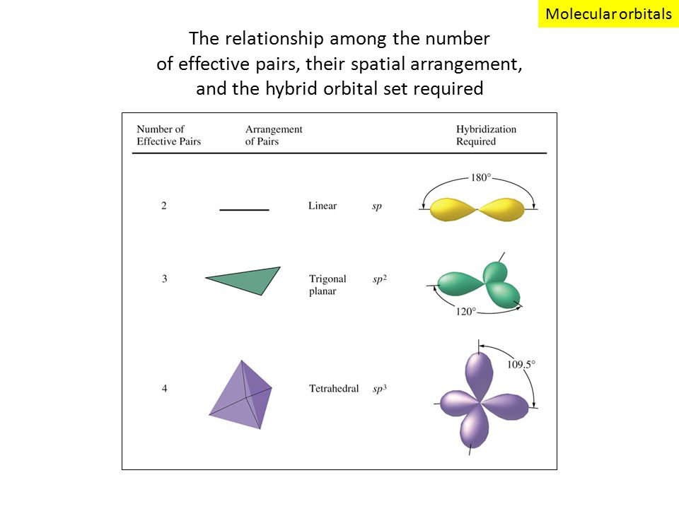 The relationship among the number of effective pairs, their spatial arrangement, and the hybrid orbital set required Molecular orbitals