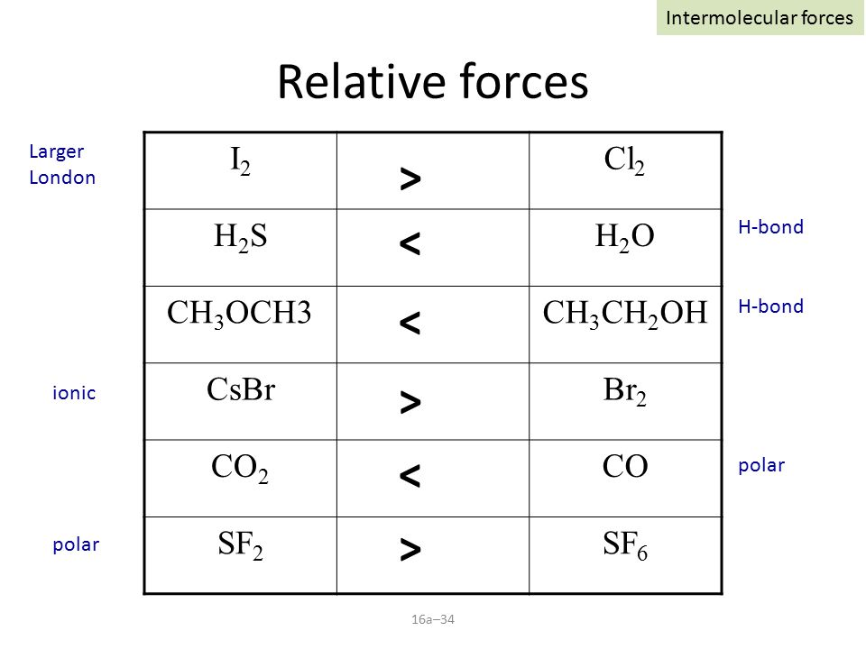 16a–34 Relative forces I2I2 Cl 2 H2SH2SH2OH2O CH 3 OCH3CH 3 CH 2 OH CsBrBr 2 CO 2 CO SF 2 SF 6 > Larger London < H-bond < < polar > > ionic Intermolecular forces