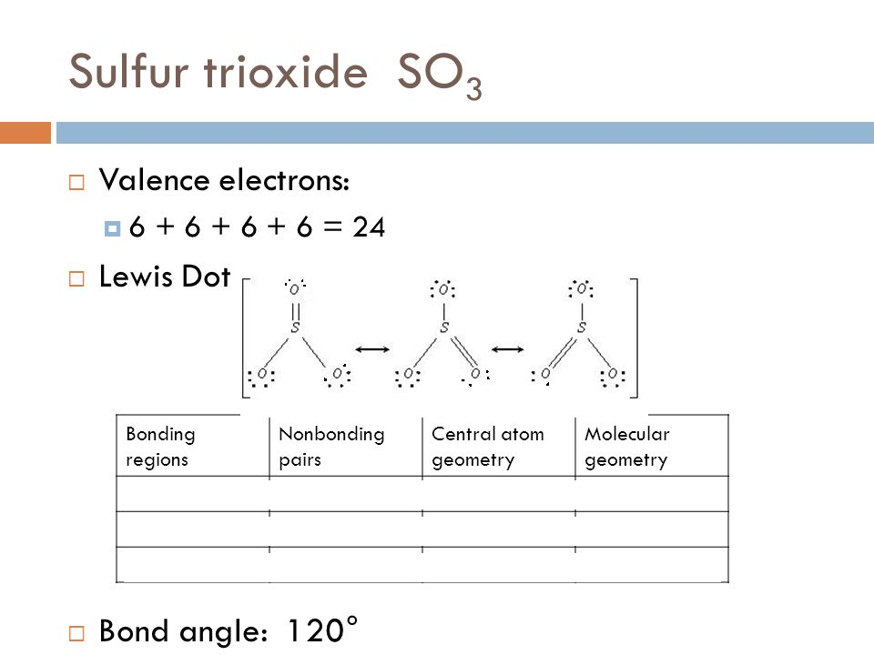 Sulfur trioxide SO 3  Valence electrons:  6 + 6 + 6 + 6 = 24  Lewis Dot  Bond angle: 120° Bonding regions Nonbonding pairs Central atom geometry Molecular geometry S: 30Trigonal planar O: 13TetrahedralPaired O: 12Trigonal planarpaired