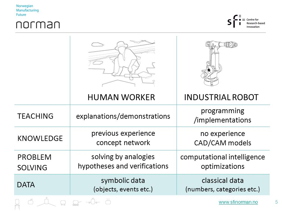 www.sfinorman.nowww.sfinorman.no5 INDUSTRIAL ROBOTHUMAN WORKER TEACHING explanations/demonstrations programming /implementations previous experience concept network no experience CAD/CAM models KNOWLEDGE PROBLEM SOLVING solving by analogies hypotheses and verifications computational intelligence optimizations DATA symbolic data (objects, events etc.) classical data (numbers, categories etc.)