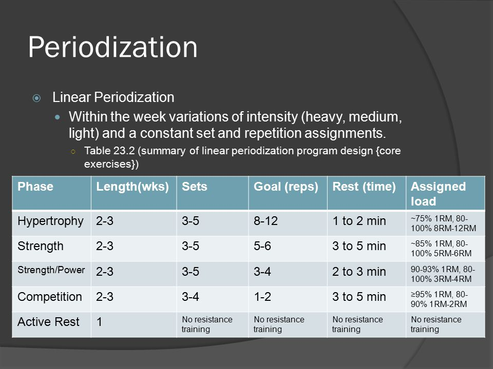 Periodization  Linear Periodization Within the week variations of intensity (heavy, medium, light) and a constant set and repetition assignments.