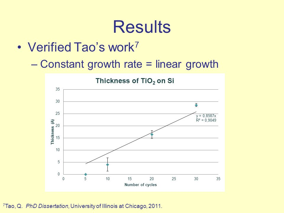 Results Verified Tao's work 7 –Constant growth rate = linear growth 7 Tao, Q.