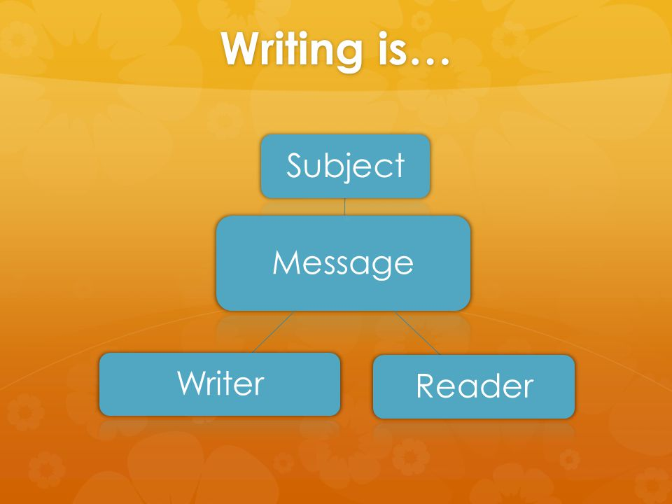 Writing is… Message SubjectReaderWriter