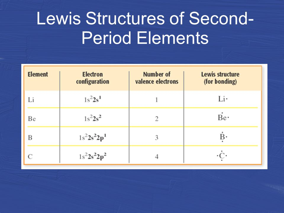Lewis Structures of Second- Period Elements