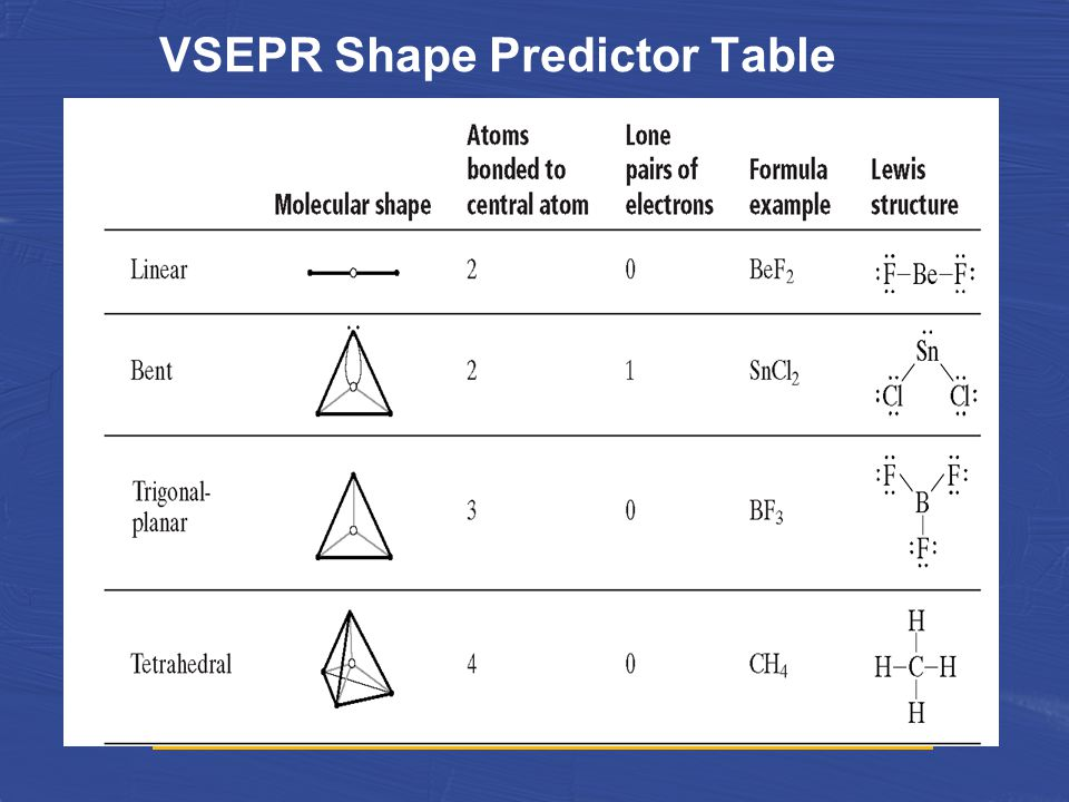 VSEPR Shape Predictor Table