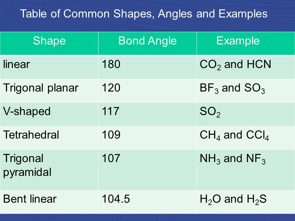 ShapeBond AngleExample linear180CO 2 and HCN Trigonal planar120BF 3 and SO 3 V-shaped117SO 2 Tetrahedral109CH 4 and CCl 4 Trigonal pyramidal 107NH 3 and NF 3 Bent linear104.5H 2 O and H 2 S Table of Common Shapes, Angles and Examples