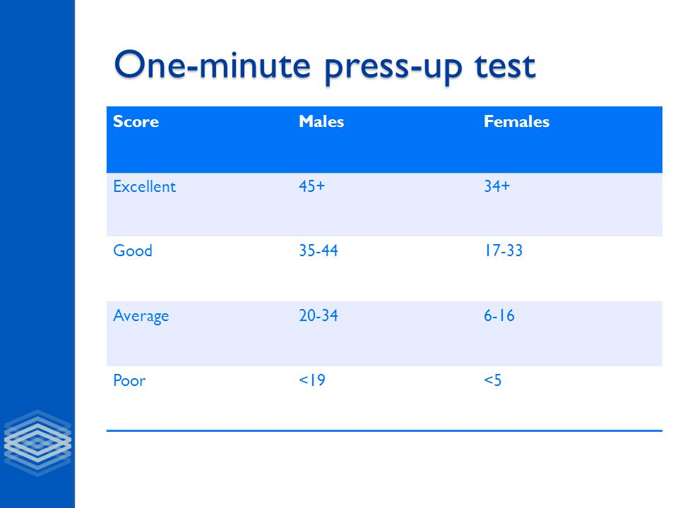 One-minute press-up test ScoreMalesFemales Excellent45+34+ Good35-4417-33 Average20-346-16 Poor<19<5