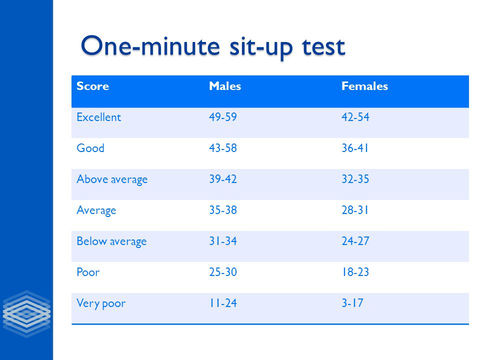 One-minute sit-up test ScoreMalesFemales Excellent49-5942-54 Good43-5836-41 Above average39-4232-35 Average35-3828-31 Below average31-3424-27 Poor25-3018-23 Very poor11-243-17