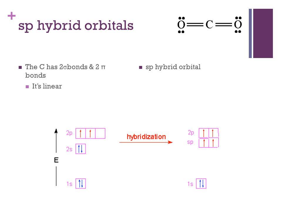 + sp hybrid orbitals The C has 2 σ bonds & 2 π bonds It's linear sp hybrid orbital