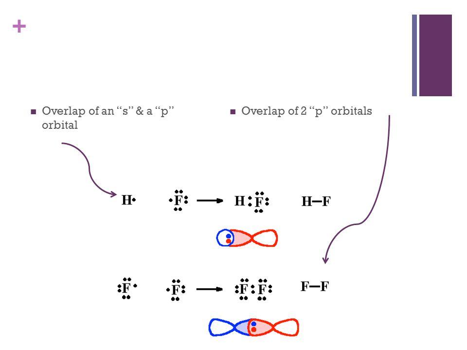 + Overlap of an s & a p orbital Overlap of 2 p orbitals