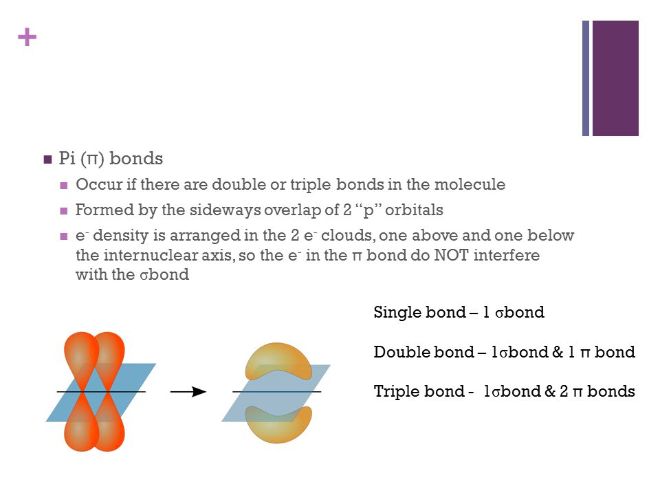 + Pi (π) bonds Occur if there are double or triple bonds in the molecule Formed by the sideways overlap of 2 p orbitals e - density is arranged in the 2 e - clouds, one above and one below the internuclear axis, so the e - in the π bond do NOT interfere with the σ bond Single bond – 1 σ bond Double bond – 1 σ bond & 1 π bond Triple bond - 1 σ bond & 2 π bonds
