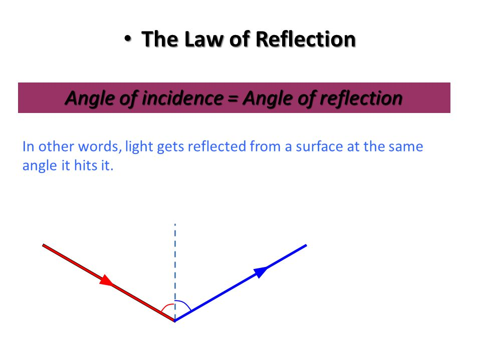 Law of Reflection The angle of incidence equals the angle of reflection.