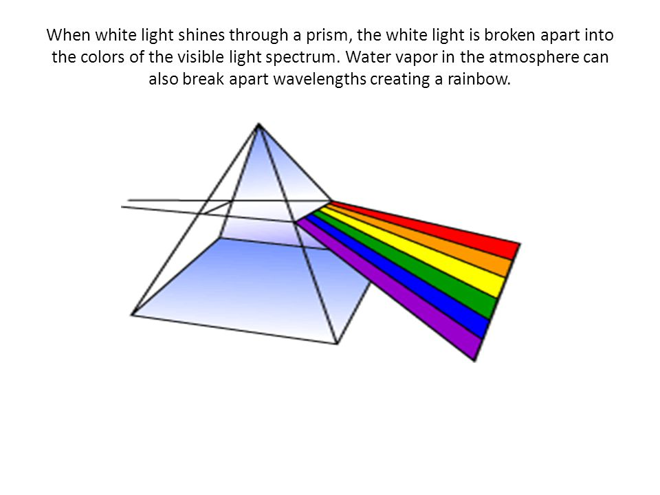Spectrum Wavelengths