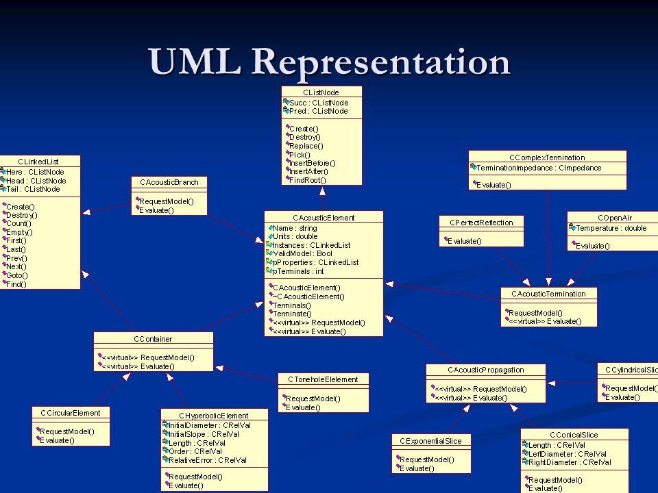 UML Representation