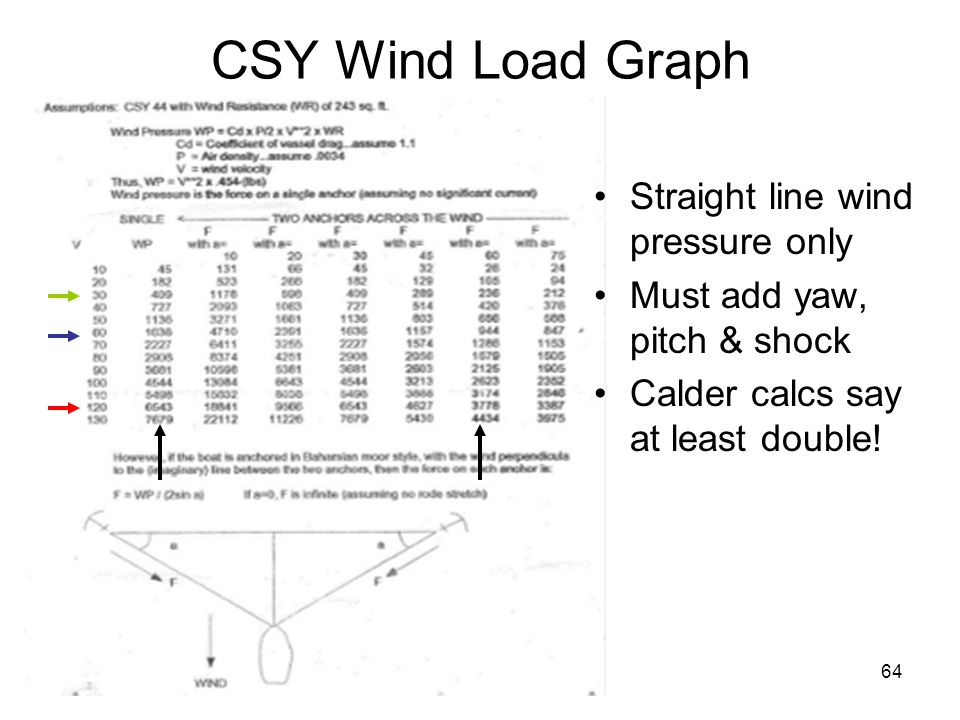 64 CSY Wind Load Graph Straight line wind pressure only Must add yaw, pitch & shock Calder calcs say at least double!