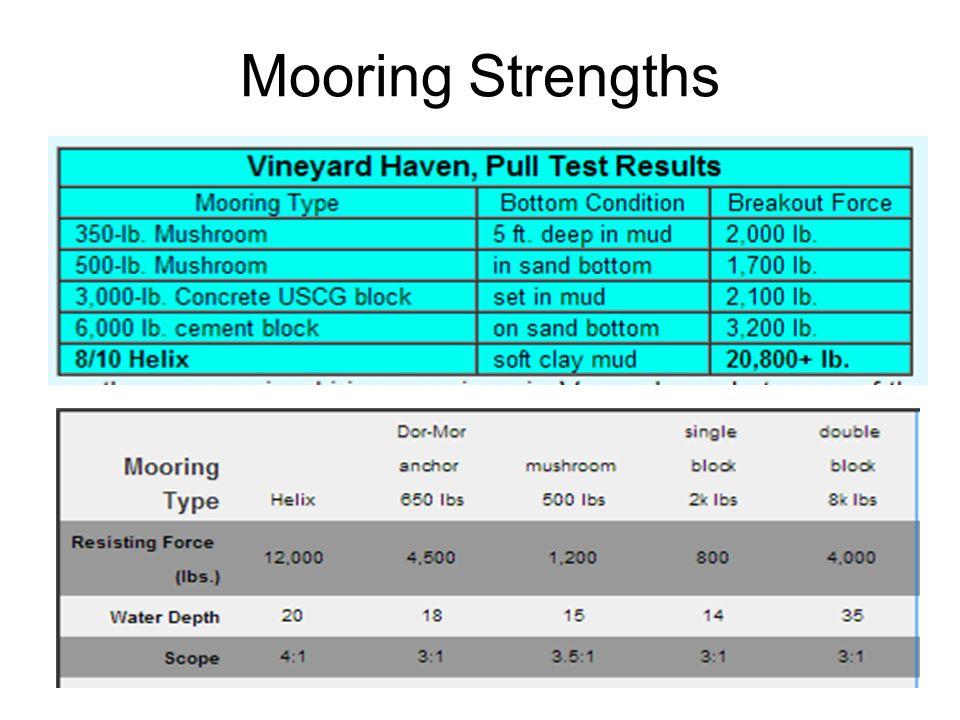 65 Mooring Strengths