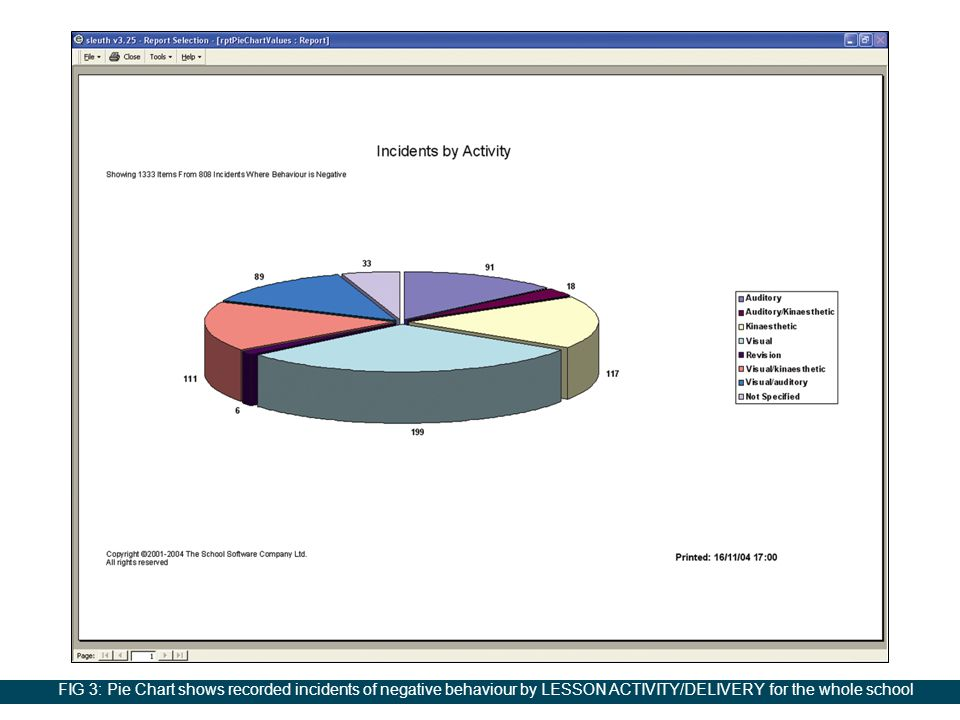 FIG 3: Pie Chart shows recorded incidents of negative behaviour by LESSON ACTIVITY/DELIVERY for the whole school