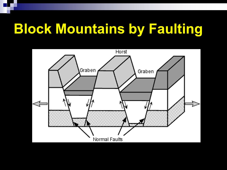 Fault Block Mountains Sometimes form when many layers of the Earth's crust are moved vertically upward. Generally between two parallel fault lines. Ve