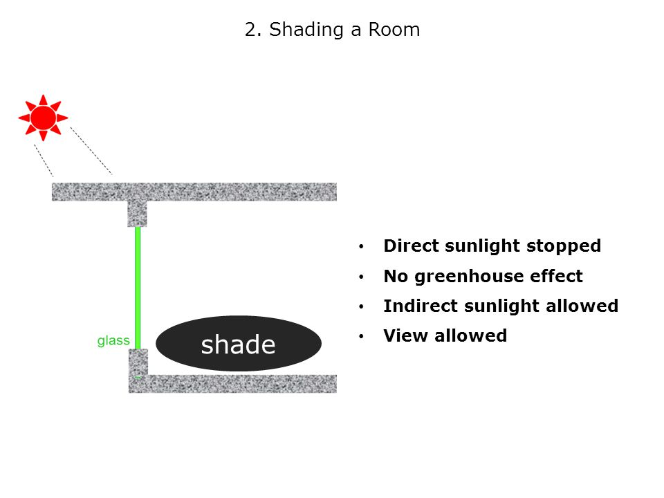 Direct sunlight stopped No greenhouse effect Indirect sunlight allowed View allowed 2.
