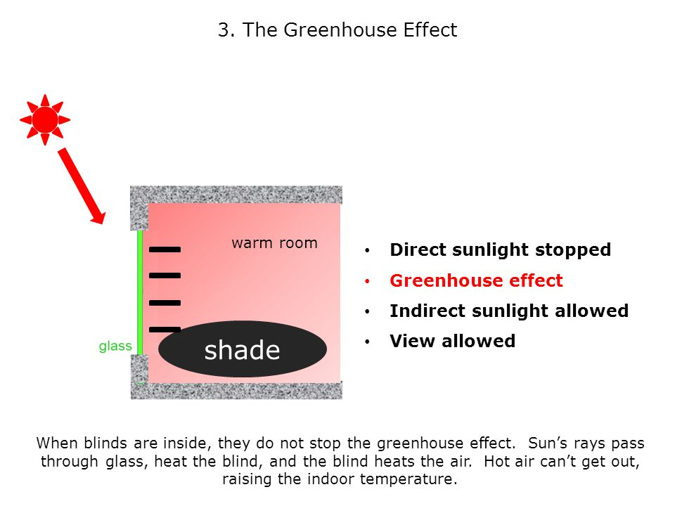 Direct sunlight stopped Greenhouse effect Indirect sunlight allowed View allowed 3.