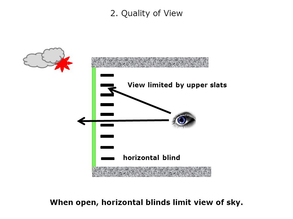 When open, horizontal blinds limit view of sky. View limited by upper slats 2.