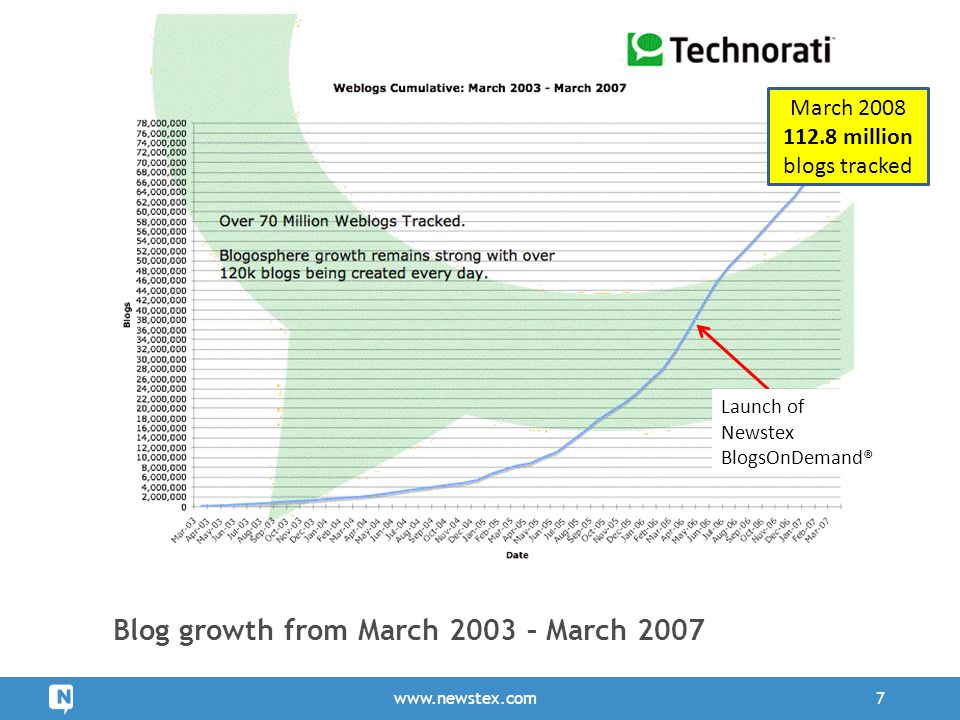 Blog growth from March 2003 – March 2007 www.newstex.com7 Launch of Newstex BlogsOnDemand® March 2008 112.8 million blogs tracked