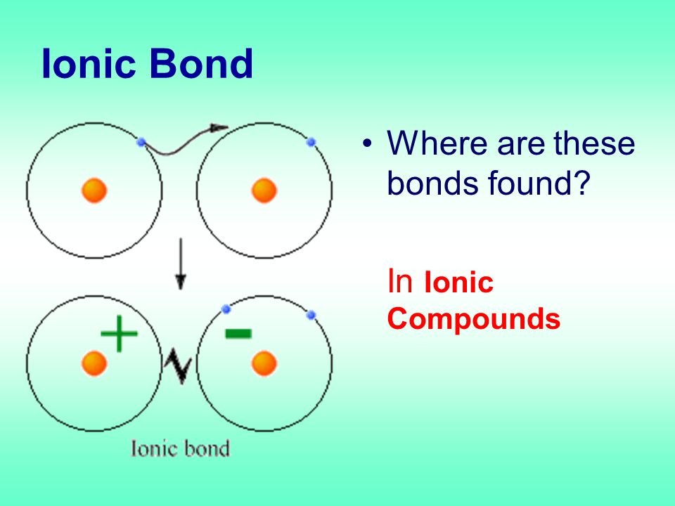Ionic Bond Where are these bonds found In Ionic Compounds
