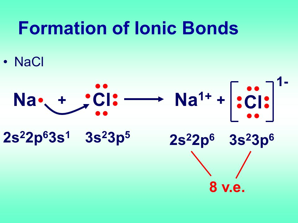 Formation of Ionic Bonds NaCl NaCl + Na 1+ + Cl 1- 2s 2 2p 6 3s 1 3s 2 3p 5 2s 2 2p 6 3s 2 3p 6 8 v.e.
